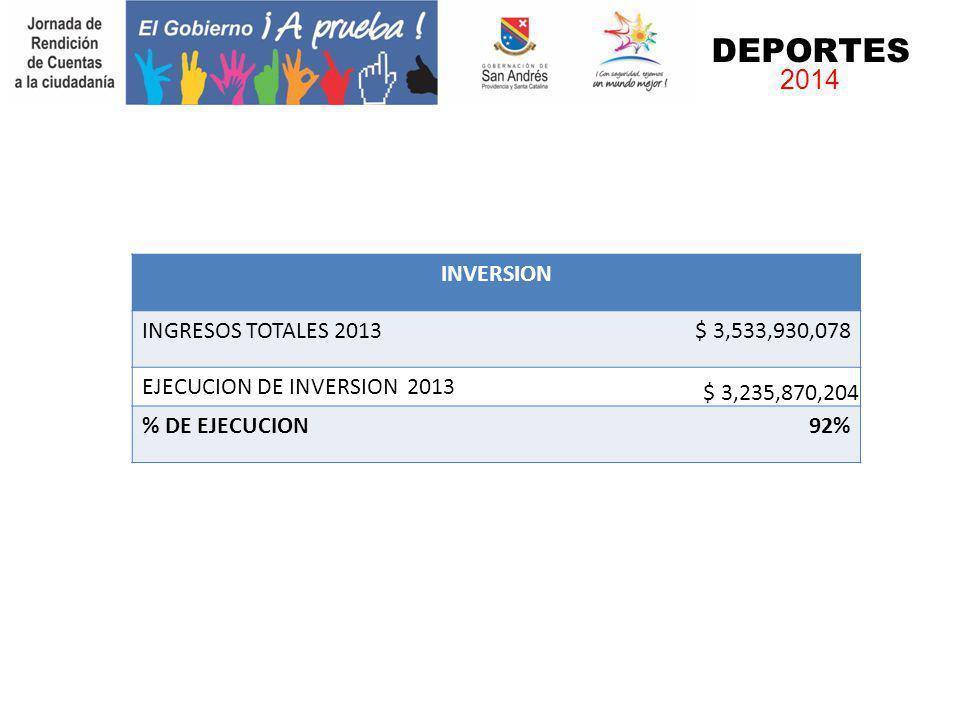 INVERSION INGRESOS TOTALES 2013$ 3,533,930,078 EJECUCION DE INVERSION 2013 $ 3,235,870,204 % DE EJECUCION92% DEPORTES 2014