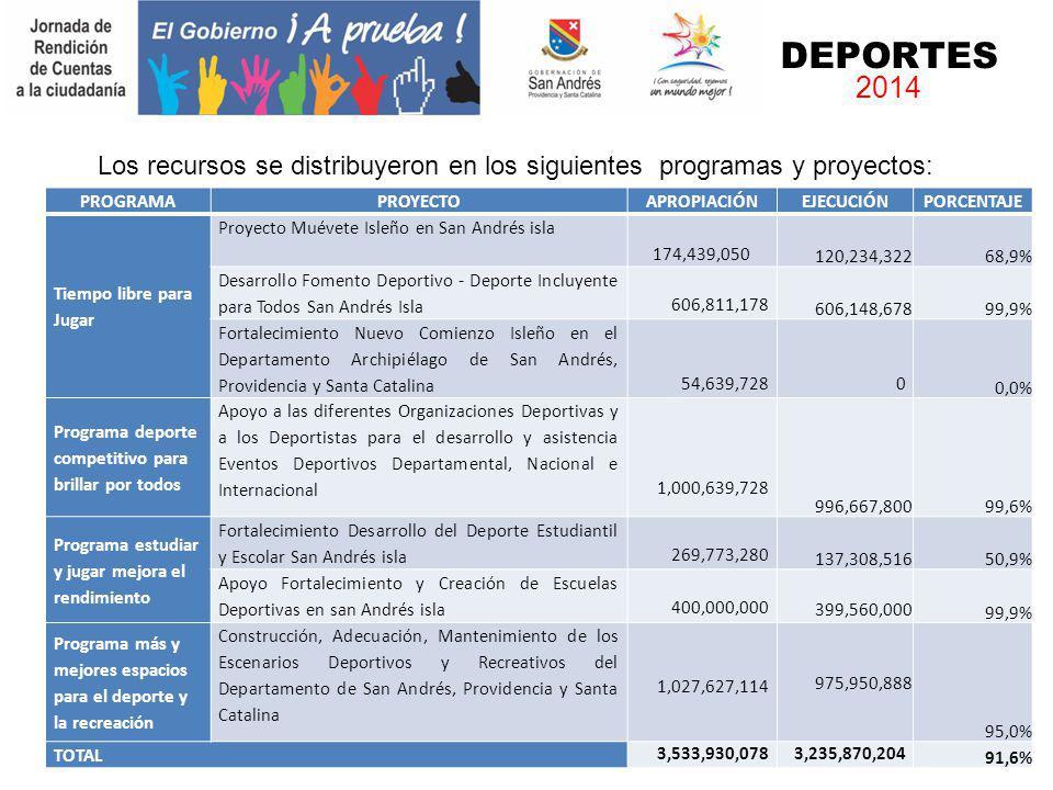 PROGRAMAPROYECTOAPROPIACIÓNEJECUCIÓNPORCENTAJE Tiempo libre para Jugar Proyecto Muévete Isleño en San Andrés isla 174,439,050 120,234,32268,9% Desarro