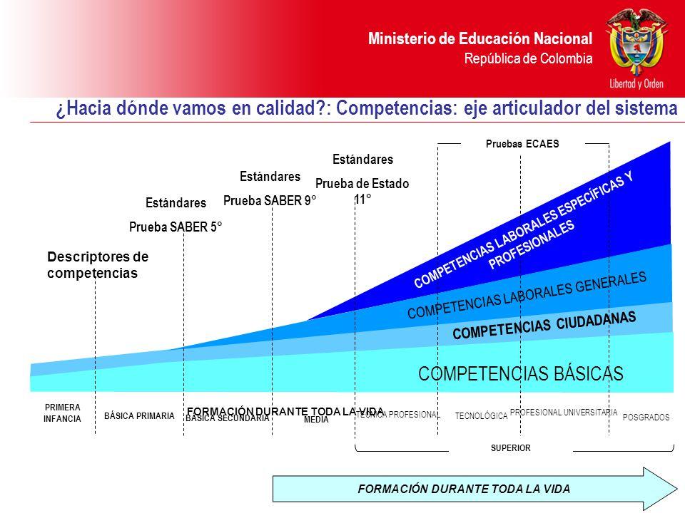 Ministerio de Educación Nacional República de Colombia FORMACIÓN DURANTE TODA LA VIDA BÁSICA PRIMARIA BÁSICA SECUNDARIA MEDIA TECNICA PROFESIONAL TECNOLÓGICA PROFESIONAL UNIVERSITARIA COMPETENCIAS BÁSICAS Estándares Prueba SABER 5° Estándares Prueba SABER 9° Estándares Prueba de Estado 11° Pruebas ECAES COMPETENCIAS LABORALES ESPECÍFICAS Y PROFESIONALES COMPETENCIAS LABORALES GENERALES COMPETENCIAS CIUDADANAS SUPERIOR PRIMERA INFANCIA POSGRADOS Descriptores de competencias ¿Hacia dónde vamos en calidad?: Competencias: eje articulador del sistema