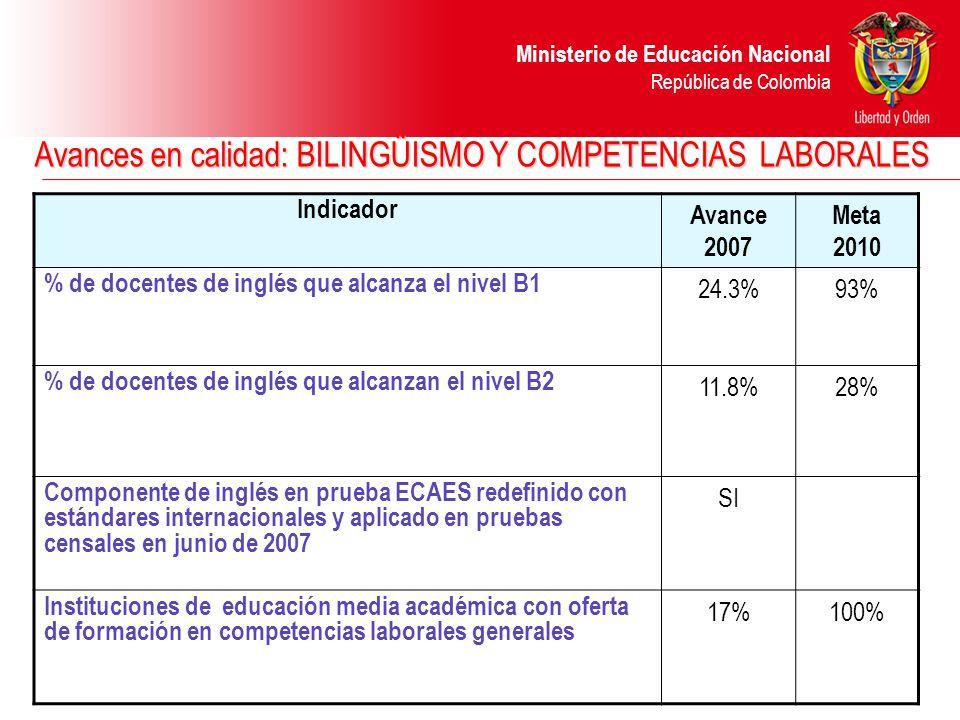 Ministerio de Educación Nacional República de Colombia Avances en calidad: BILINGÜISMO Y COMPETENCIAS LABORALES Indicador Avance 2007 Meta 2010 % de docentes de inglés que alcanza el nivel B1 24.3%93% % de docentes de inglés que alcanzan el nivel B2 11.8%28% Componente de inglés en prueba ECAES redefinido con estándares internacionales y aplicado en pruebas censales en junio de 2007 SI Instituciones de educación media académica con oferta de formación en competencias laborales generales 17%100%