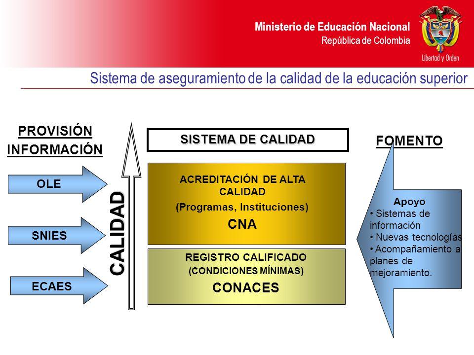 Ministerio de Educación Nacional República de Colombia Sistema de aseguramiento de la calidad de la educación superior CALIDAD REGISTRO CALIFICADO (CONDICIONES MÍNIMAS) CONACES SISTEMA DE CALIDAD PROVISIÓN INFORMACIÓN FOMENTO OLE ECAES SNIES Apoyo Sistemas de información Nuevas tecnologías Acompañamiento a planes de mejoramiento.