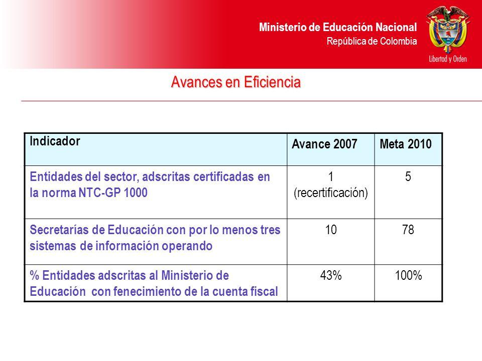 Ministerio de Educación Nacional República de Colombia Avances en Eficiencia Indicador Avance 2007Meta 2010 Entidades del sector, adscritas certificadas en la norma NTC-GP 1000 1 (recertificación) 5 Secretarías de Educación con por lo menos tres sistemas de información operando 1078 % Entidades adscritas al Ministerio de Educación con fenecimiento de la cuenta fiscal 43%100%