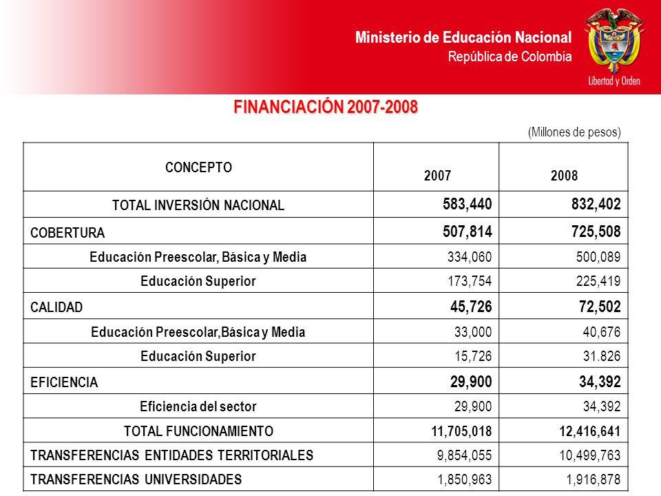 Ministerio de Educación Nacional República de Colombia FINANCIACIÓN 2007-2008 (Millones de pesos) CONCEPTO 2007 2008 TOTAL INVERSIÓN NACIONAL 583,440832,402 COBERTURA 507,814725,508 Educación Preescolar, Básica y Media 334,060500,089 Educación Superior 173,754225,419 CALIDAD 45,72672,502 Educación Preescolar,Básica y Media 33,00040,676 Educación Superior 15,72631.826 EFICIENCIA 29,90034,392 Eficiencia del sector 29,90034,392 TOTAL FUNCIONAMIENTO 11,705,01812,416,641 TRANSFERENCIAS ENTIDADES TERRITORIALES 9,854,05510,499,763 TRANSFERENCIAS UNIVERSIDADES 1,850,9631,916,878