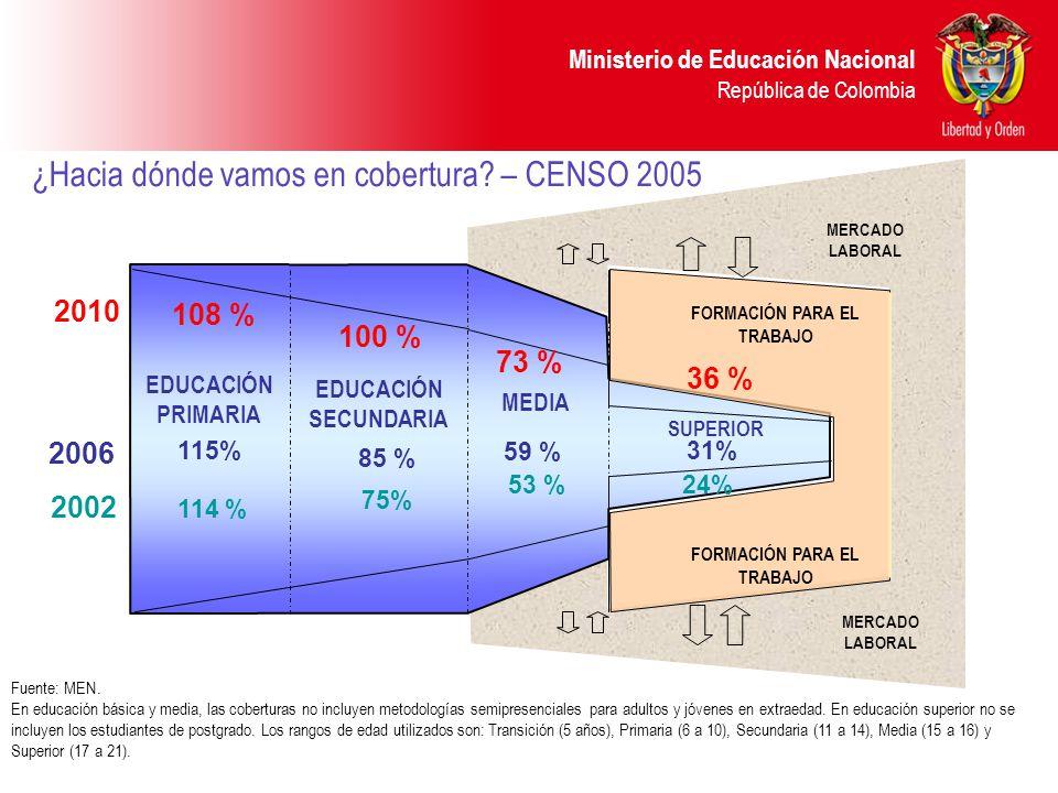 Ministerio de Educación Nacional República de Colombia ¿Hacia dónde vamos en cobertura.