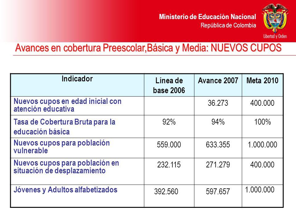 Ministerio de Educación Nacional República de Colombia Avances en calidad en Educación Superior :ASEGURAMIENTO DE LA CALIDAD Indicador Línea de base 2006 Avance 2007Meta 2010 Programas de pregrado con condiciones mínimas de calidad evaluados 71%85%100% Programas de postgrado con condiciones mínimas de calidad evaluados 64%78%100% Programas de educación superior acreditados de alta calidad 493609900 Instituciones de educación superior acreditadas de alta calidad 1012 (2 en proceso) 20