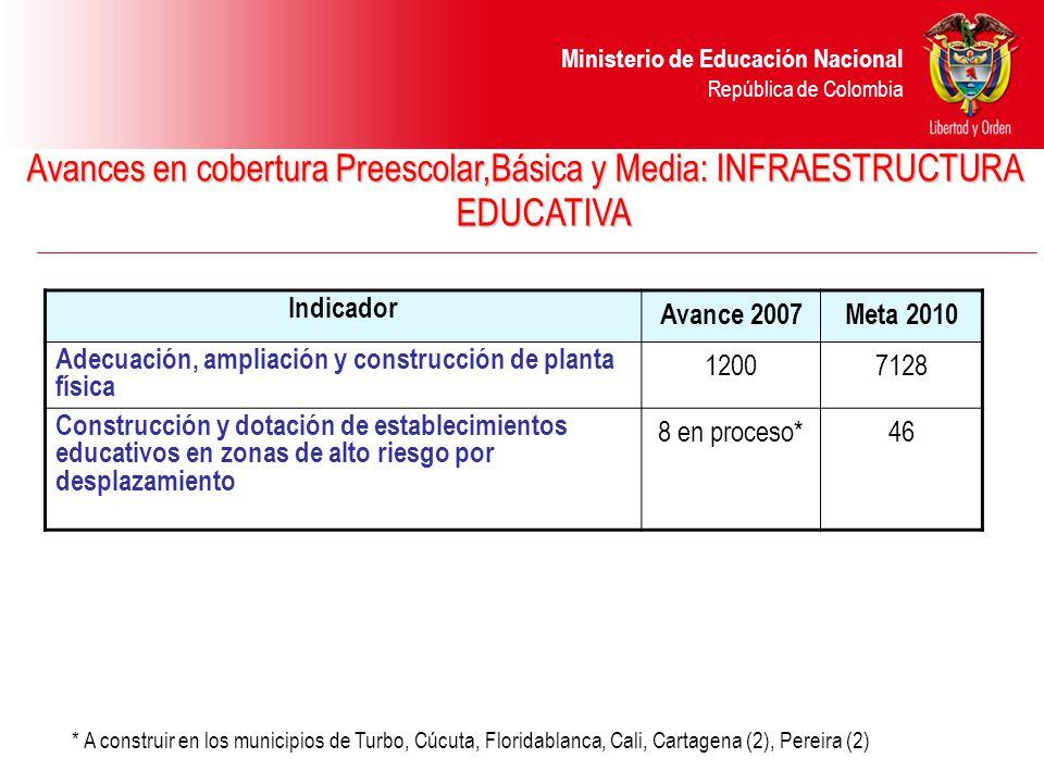 Ministerio de Educación Nacional República de Colombia Eficiencia del Eficiencia del sector