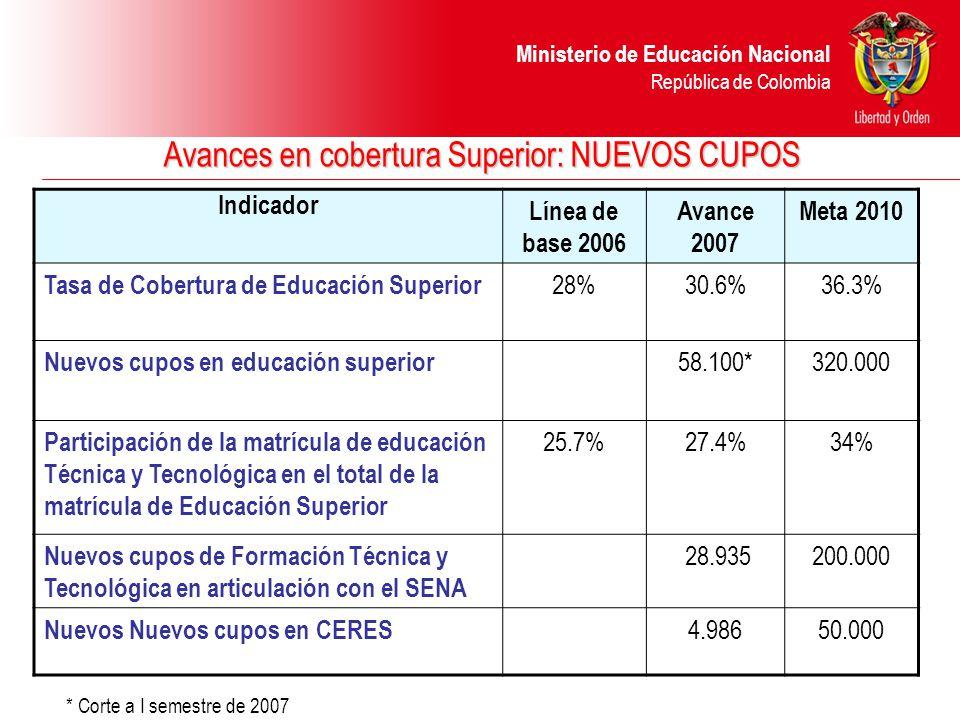 Ministerio de Educación Nacional República de Colombia Indicador Línea de base 2006 Avance 2007 Meta 2010 Tasa de Cobertura de Educación Superior 28%30.6%36.3% Nuevos cupos en educación superior 58.100*320.000 Participación de la matrícula de educación Técnica y Tecnológica en el total de la matrícula de Educación Superior 25.7%27.4%34% Nuevos cupos de Formación Técnica y Tecnológica en articulación con el SENA 28.935200.000 Nuevos Nuevos cupos en CERES 4.98650.000 * Corte a I semestre de 2007 Avances en cobertura Superior: NUEVOS CUPOS