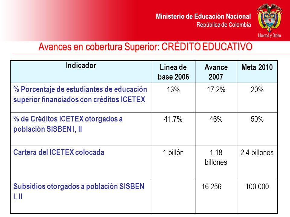 Ministerio de Educación Nacional República de Colombia Avances en cobertura Superior: CRÉDITO EDUCATIVO Indicador Línea de base 2006 Avance 2007 Meta 2010 % Porcentaje de estudiantes de educación superior financiados con créditos ICETEX 13%17.2%20% % de Créditos ICETEX otorgados a población SISBEN I, II 41.7%46%50% Cartera del ICETEX colocada 1 billón1.18 billones 2.4 billones Subsidios otorgados a población SISBEN I, II 16.256100.000
