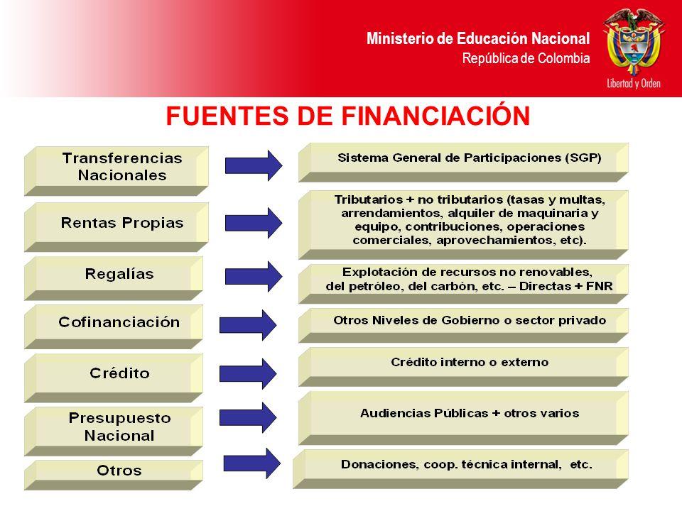 Ministerio de Educación Nacional República de Colombia PARTICIPACIÓN SGP EDUCACIÓN - SERVICIO DEPARTAMENTO ESTABLECIMIENTO EDUCATIVO PARTICIPACIÓN SGP EDUCACIÓN - CALIDAD MEN P.G.N.