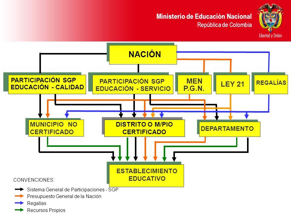 Ministerio de Educación Nacional República de Colombia Qué es el Sistema General de Participaciones.
