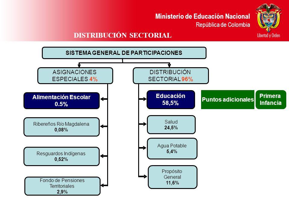 Ministerio de Educación Nacional República de Colombia ALCANCE DE LA REFORMA - ACTO LEGISLATIVO 04 DE 2007 Tiene aplicación a partir del 1° de enero de 2008 Mantiene un crecimiento sostenido hasta 2016 (hacen base) 2008 y 2009Inflación + 4 % 2010 Inflación + 3.5 % 2011 – 2016Inflación + 3.0 % Asigna recursos adicionales para educación - sobre el total de la bolsa (no hacen base) 2008 y 20091.3 % 2010 1.6 % 2011 – 20161.8 % Otorga recursos adicionales si la economía crece por encima del 4% Primera Infancia