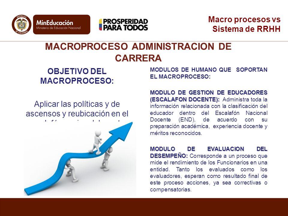 MACROPROCESO ADMINISTRACION DE CARRERA OBJETIVO DEL MACROPROCESO: Aplicar las políticas y de ascensos y reubicación en el escalafón nacional docente.