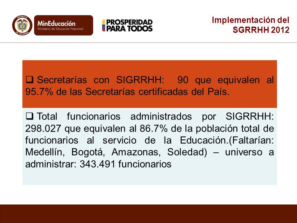 Secretarías con SIGRRHH: 90 que equivalen al 95.7% de las Secretarías certificadas del País. Total funcionarios administrados por SIGRRHH: 298.027 que