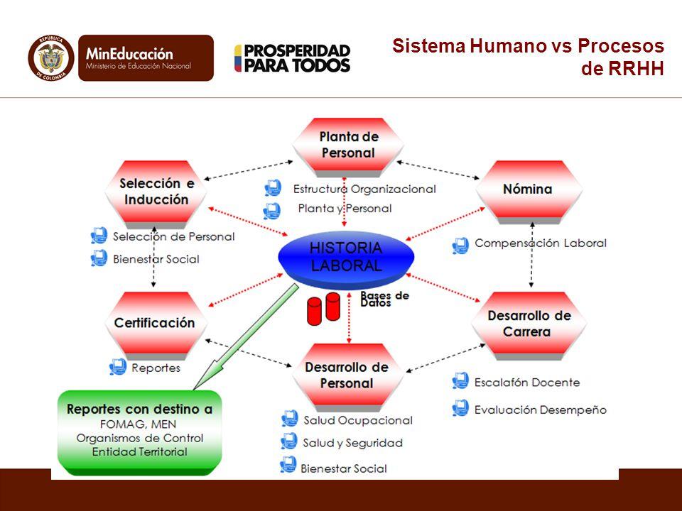 Sistema Humano vs Procesos de RRHH
