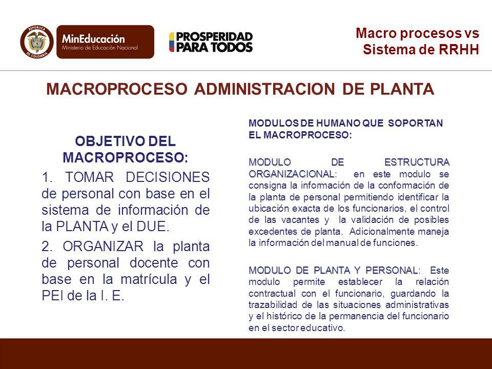 MACROPROCESO ADMINISTRACION DE PLANTA OBJETIVO DEL MACROPROCESO: 1. TOMAR DECISIONES de personal con base en el sistema de información de la PLANTA y