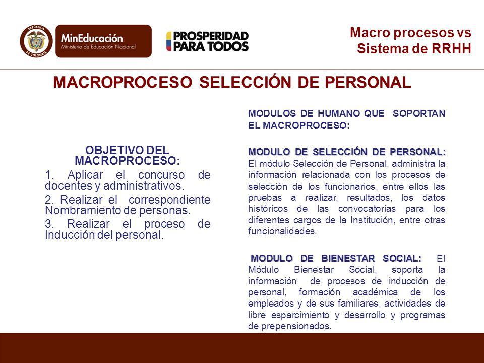 MACROPROCESO SELECCIÓN DE PERSONAL OBJETIVO DEL MACROPROCESO: 1. Aplicar el concurso de docentes y administrativos. 2. Realizar el correspondiente Nom