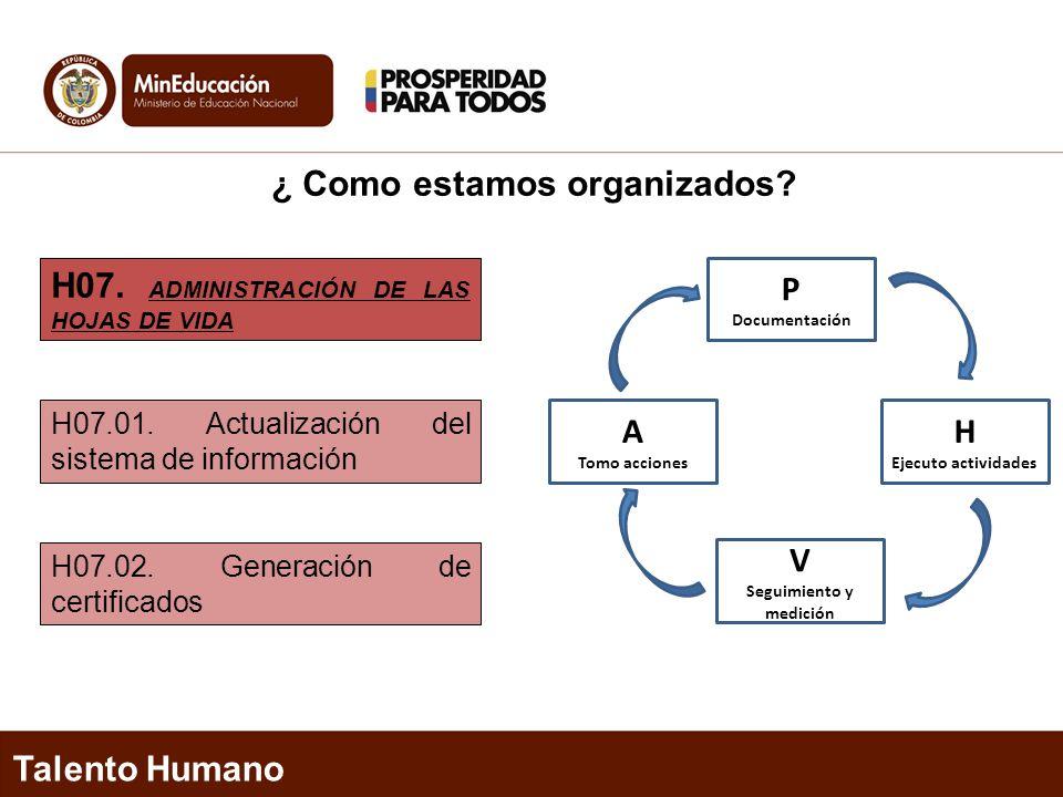 ¿ Como estamos organizados? H07. ADMINISTRACIÓN DE LAS HOJAS DE VIDA H07.01. Actualización del sistema de información Talento Humano H07.02. Generació