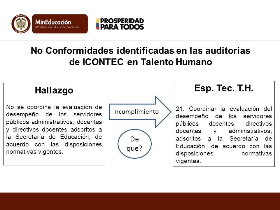 No Conformidades identificadas en las auditorias de ICONTEC en Talento Humano Hallazgo No se coordina la evaluación de desempeño de los servidores púb