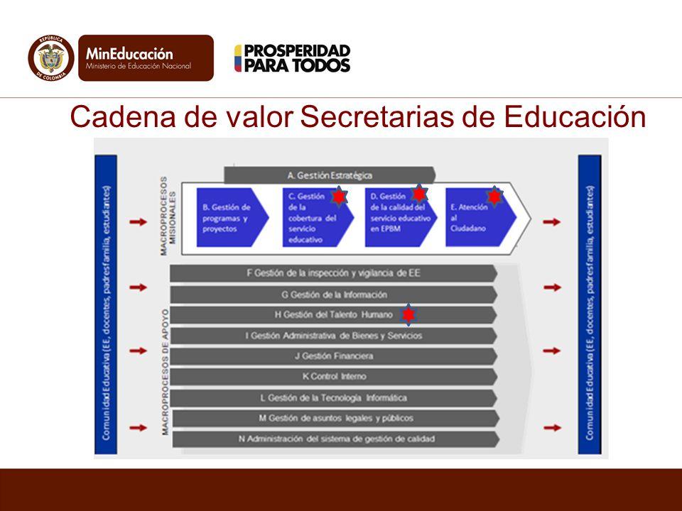 Cadena de valor Secretarias de Educación