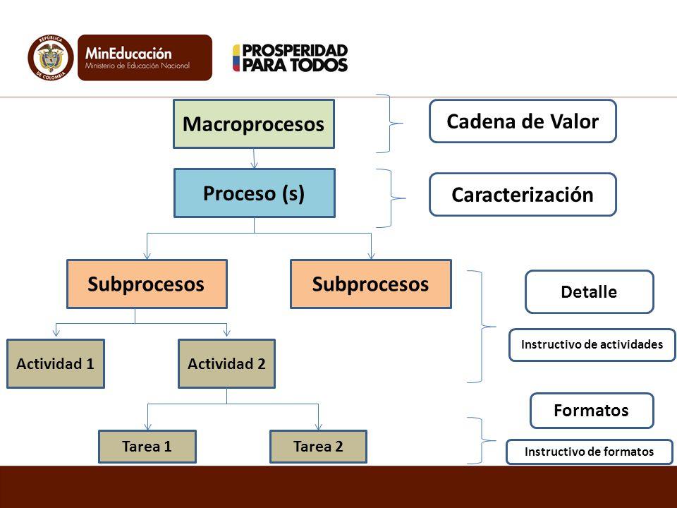 Macroprocesos Cadena de Valor Proceso (s) Caracterización Subprocesos Detalle Actividad 1Actividad 2 Instructivo de actividades Tarea 1Tarea 2 Formato
