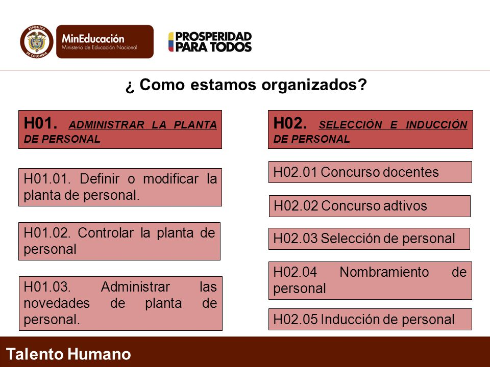 ¿ Como estamos organizados? Talento Humano H01. ADMINISTRAR LA PLANTA DE PERSONAL H02. SELECCIÓN E INDUCCIÓN DE PERSONAL H01.01. Definir o modificar l