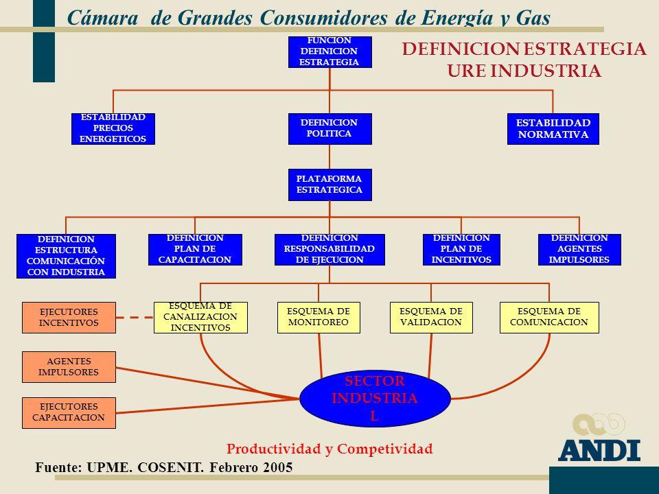 DEFINICION ESTRATEGIA URE INDUSTRIA ESTABILIDAD PRECIOS ENERGETICOS ESTABILIDAD NORMATIVA DEFINICION POLITICA FUNCION DEFINICION ESTRATEGIA PLATAFORMA ESTRATEGICA DEFINICION RESPONSABILIDAD DE EJECUCION ESQUEMA DE MONITOREO ESQUEMA DE VALIDACION ESQUEMA DE CANALIZACION INCENTIVOS SECTOR INDUSTRIA L DEFINICION PLAN DE INCENTIVOS DEFINICION AGENTES IMPULSORES DEFINICION PLAN DE CAPACITACION DEFINICION ESTRUCTURA COMUNICACIÓN CON INDUSTRIA Productividad y Competividad ESQUEMA DE COMUNICACION AGENTES IMPULSORES EJECUTORES CAPACITACION EJECUTORES INCENTIVOS Cámara de Grandes Consumidores de Energía y Gas Fuente: UPME.