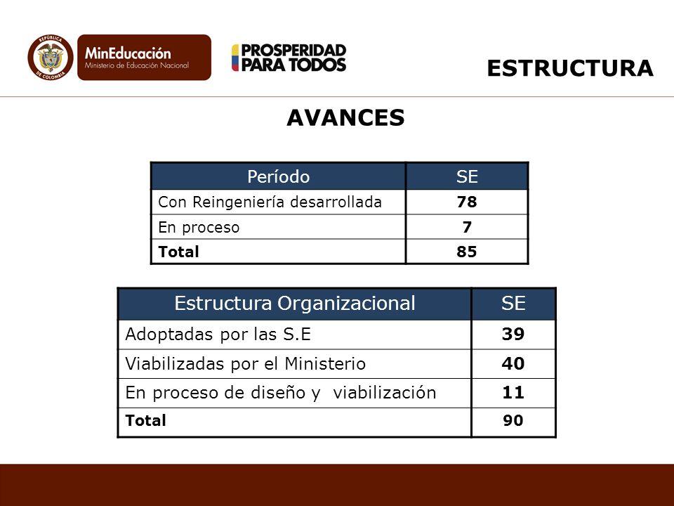 PeríodoSE Con Reingeniería desarrollada78 En proceso7 Total85 Estructura OrganizacionalSE Adoptadas por las S.E39 Viabilizadas por el Ministerio40 En