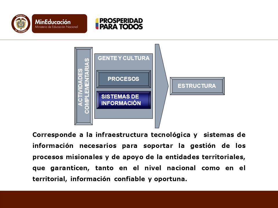 GENTE Y CULTURA SISTEMAS DE INFORMACIÓN ACTIVIDADES COMPLEMENTARIAS ESTRUCTURA PROCESOS Corresponde a la infraestructura tecnológica y sistemas de inf