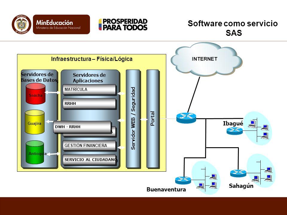Software como servicio SAS DESARROLLO DE LOS SISTEMAS MISIONALES DESARROLLO DE LOS SISTEMAS MISIONALES Infraestructura – Física/Lógica Portal Servidor