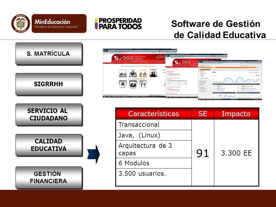 Software de Gestión de Calidad Educativa CaracterísticasSEImpacto Transaccional 91 3.300 EE Java, (Linux) Arquitectura de 3 capas 6 Modulos 3.500 usua
