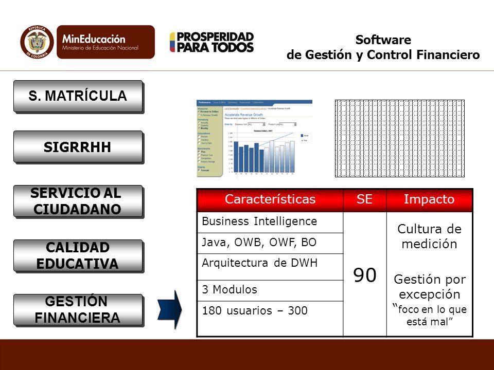 Software de Gestión y Control Financiero CaracterísticasSEImpacto Business Intelligence 90 Cultura de medición Gestión por excepción foco en lo que es