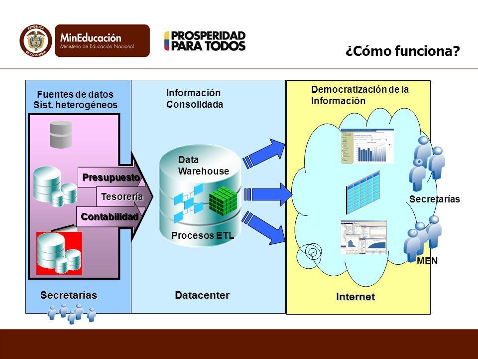 ¿Cómo funciona? SecretaríasDatacenter Internet Data Warehouse Secretarías MEN Sist. heterogéneos Fuentes de datos Información Consolidada Procesos ETL