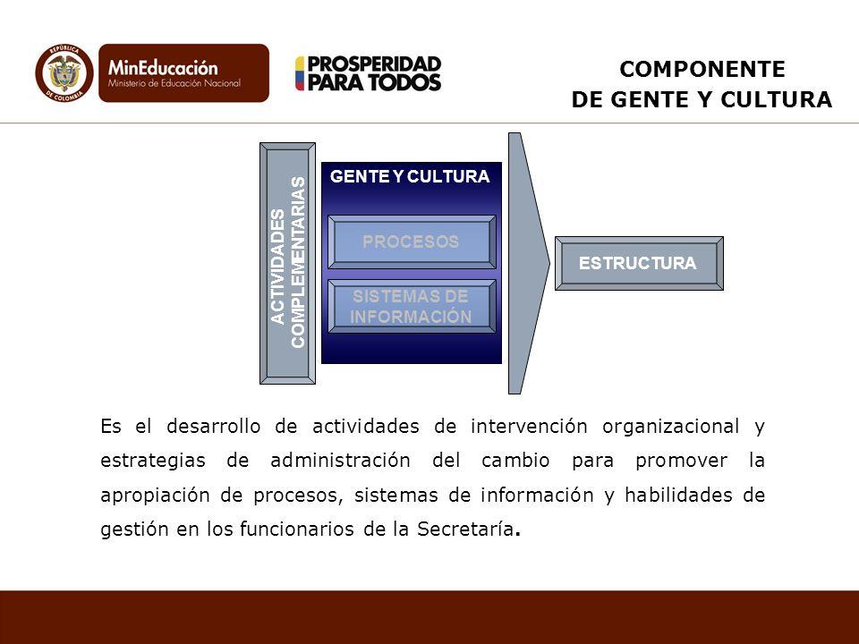 GENTE Y CULTURA SISTEMAS DE INFORMACIÓN ACTIVIDADES COMPLEMENTARIAS ESTRUCTURA PROCESOS Es el desarrollo de actividades de intervención organizacional