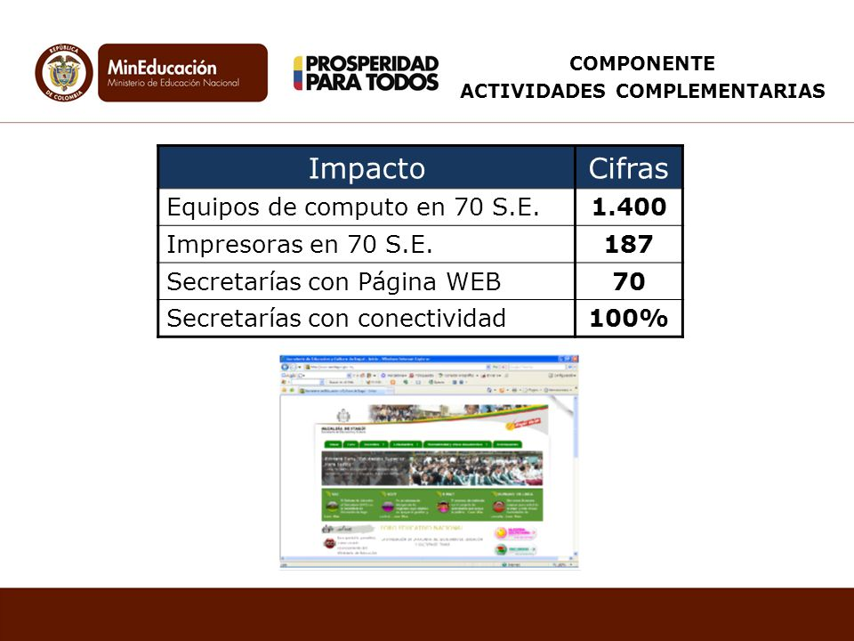 ImpactoCifras Equipos de computo en 70 S.E.1.400 Impresoras en 70 S.E.187 Secretarías con Página WEB70 Secretarías con conectividad100% COMPONENTE ACT