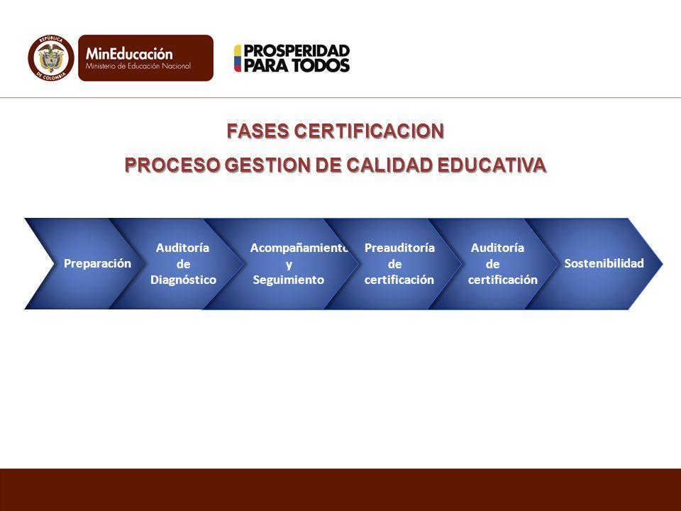 Preparación Auditoría de Diagnóstico Acompañamiento y Seguimiento Preauditoría de certificación Auditoría de certificación Sostenibilidad FASES CERTIF