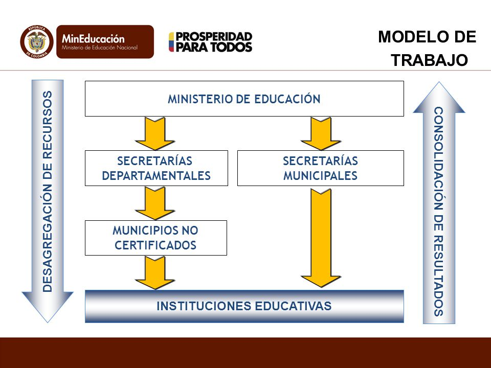 MINISTERIO DE EDUCACIÓN SECRETARÍAS DEPARTAMENTALES SECRETARÍAS MUNICIPALES MUNICIPIOS NO CERTIFICADOS DESAGREGACIÓN DE RECURSOS CONSOLIDACIÓN DE RESU
