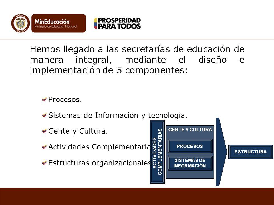 Hemos llegado a las secretarías de educación de manera integral, mediante el diseño e implementación de 5 componentes: Procesos. Sistemas de Informaci
