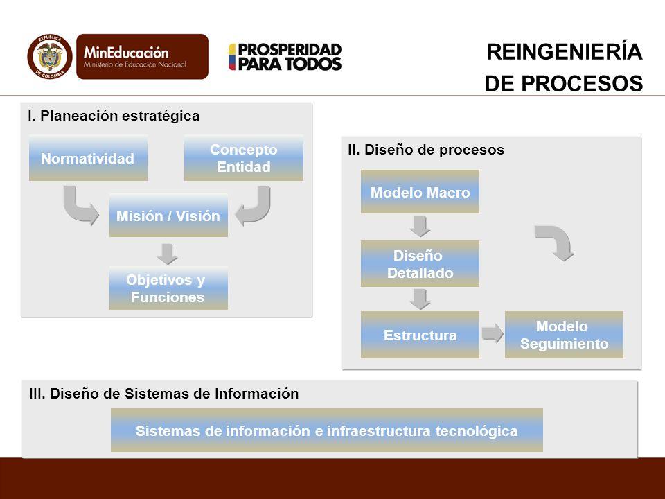 II. Diseño de procesos Modelo Macro Diseño Detallado Estructura Modelo Seguimiento I. Planeación estratégica Normatividad Concepto Entidad Misión / Vi