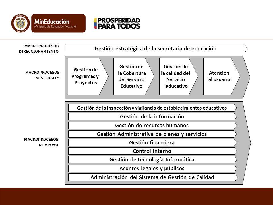 MACROPROCESOS DIRECCIONAMIENTO MACROPROCESOS DE APOYO Gestión Administrativa de bienes y servicios Gestión de recursos humanos Gestión financiera Gest