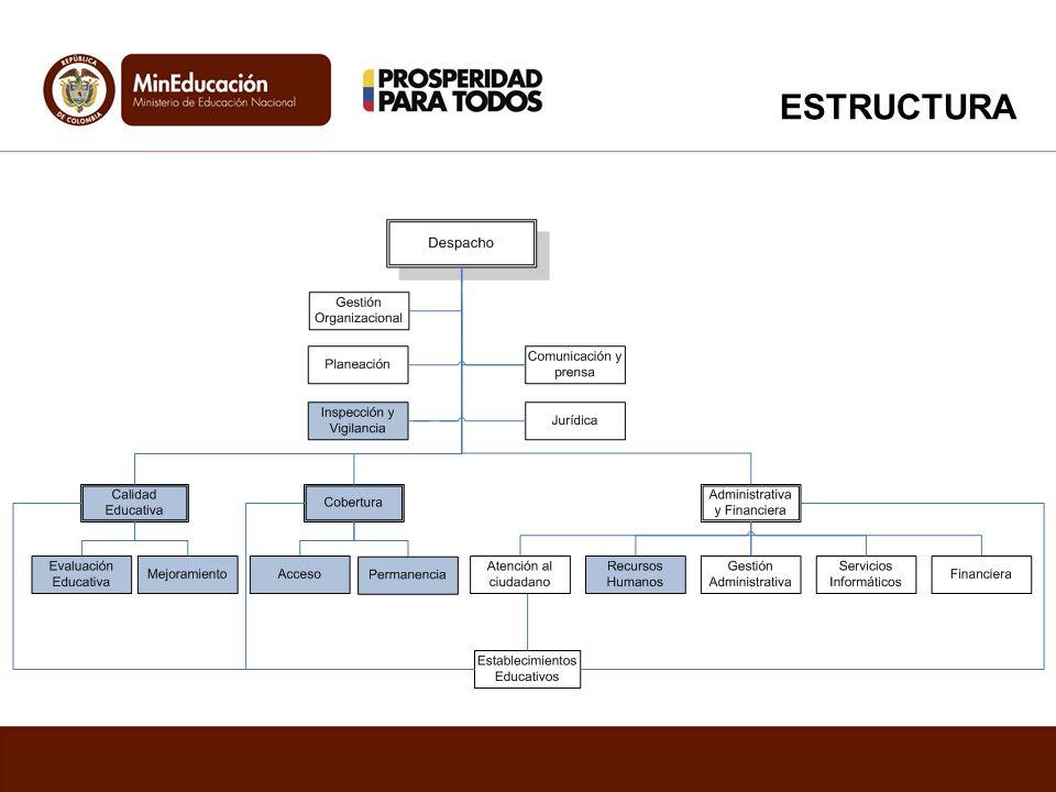 Referentes de Calidad: Lineamientos Curriculares Orientaciones pedagógicas Estándares básicos de Competencias Referentes de Calidad: Lineamientos Curriculares Orientaciones pedagógicas Estándares básicos de Competencias Evaluaciones: Estudiantes (SABER y ESTADO) Docentes (Prueba, Desempeño y ascenso) Autoevaluación Institucional Evaluaciones: Estudiantes (SABER y ESTADO) Docentes (Prueba, Desempeño y ascenso) Autoevaluación Institucional Medios y TICS: Autoevaluación de Uso de Medios (PEI y PMI) Autoevaluación de escenarios de uso TIC Valoración de escenarios de maduración TIC Medios y TICS: Autoevaluación de Uso de Medios (PEI y PMI) Autoevaluación de escenarios de uso TIC Valoración de escenarios de maduración TIC PEI: Horizonte Institucional Propuesta pedagógica Gobierno escolar Calendario escolar, Convenios y Articulación Proyectos Transversales PEI: Horizonte Institucional Propuesta pedagógica Gobierno escolar Calendario escolar, Convenios y Articulación Proyectos Transversales PMI Autoevaluación Institucional Formulación del PMI Seguimiento de Acciones Índice de inclusión Plan de Formación Docente PMI Autoevaluación Institucional Formulación del PMI Seguimiento de Acciones Índice de inclusión Plan de Formación Docente PAM Caracterización Diseño del PAM Seguimiento Programador de tareas, eventos y asistencia Calendario escolar PAM Caracterización Diseño del PAM Seguimiento Programador de tareas, eventos y asistencia Calendario escolar COMPONENTE DE TECNOLOGÍA