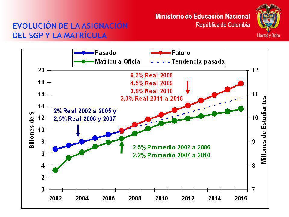 Ministerio de Educación Nacional República de Colombia COMPORTAMIENTO CIFRAS BÁSICAS EVOLUCIÓN DE LA ASIGNACIÓN DEL SGP Y LA MATRÍCULA