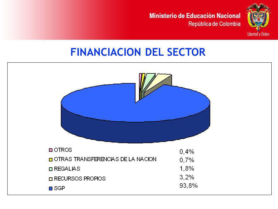 Ministerio de Educación Nacional República de Colombia FINANCIACION DEL SECTOR