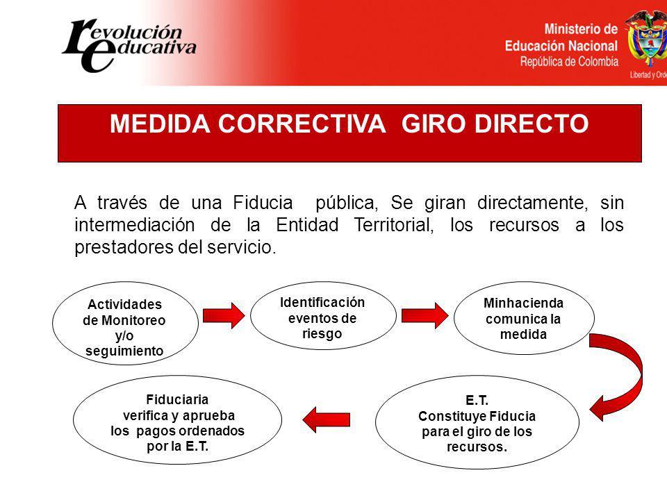 MEDIDA CORRECTIVA SUSPENSION DE GIROS Actividades de Monitoreo y/o seguimiento Identificación eventos de riesgo Minhacienda comunica la medida Se susp