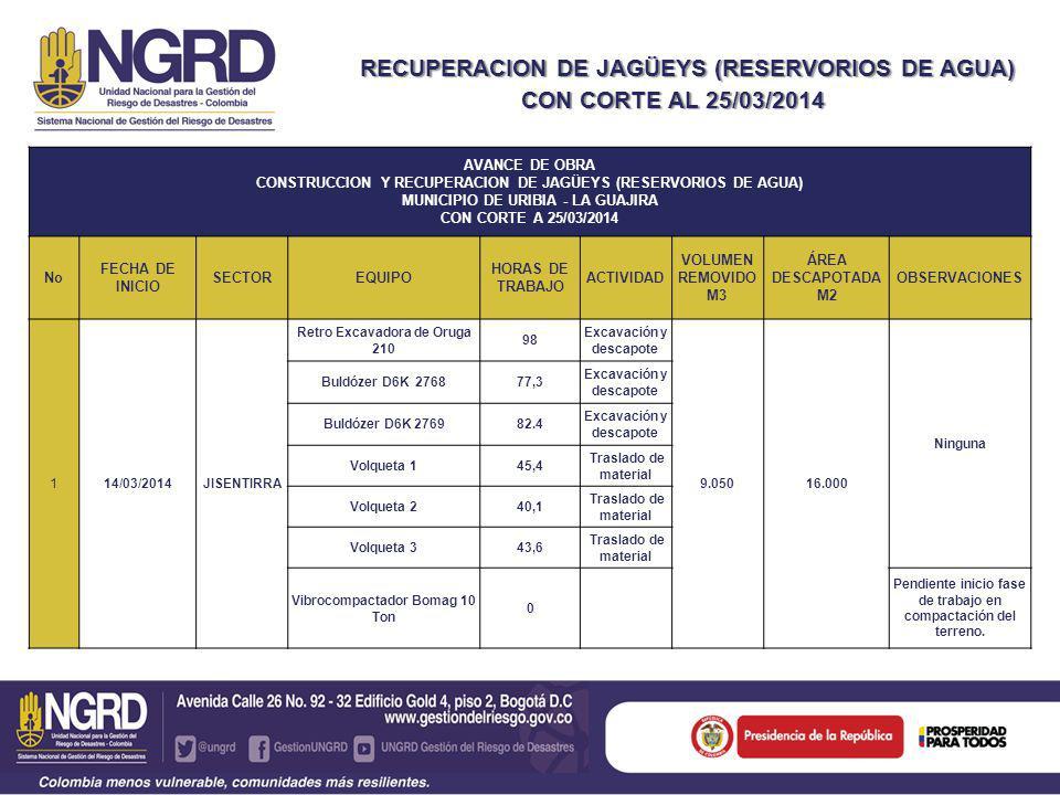 RECUPERACION DE JAGÜEYS (RESERVORIOS DE AGUA) Y RECUPERACION DE JAGÜEYS (RESERVORIOS DE AGUA) CON CORTE AL 25/03/2014 AVANCE DE OBRA CONSTRUCCION Y RECUPERACION DE JAGÜEYS (RESERVORIOS DE AGUA) MUNICIPIO DE URIBIA - LA GUAJIRA CON CORTE A 25/03/2014 No FECHA DE INICIO SECTOREQUIPO HORAS DE TRABAJO ACTIVIDAD VOLUMEN REMOVIDO M3 ÁREA DESCAPOTADA M2 OBSERVACIONES 114/03/2014JISENTIRRA Retro Excavadora de Oruga 210 98 Excavación y descapote 9.05016.000 Ninguna Buldózer D6K 276877,3 Excavación y descapote Buldózer D6K 276982.4 Excavación y descapote Volqueta 145,4 Traslado de material Volqueta 240,1 Traslado de material Volqueta 343,6 Traslado de material Vibrocompactador Bomag 10 Ton 0 Pendiente inicio fase de trabajo en compactación del terreno.