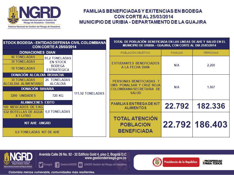 FAMILIAS BENEFICIADAS Y EXITENCIAS EN BODEGA CON CORTE AL 25/03/2014 CON CORTE AL 25/03/2014 MUNICIPIO DE URIBIA - DEPARTAMENTO DE LA GUAJIRA STOCK BODEGA - ENTIDAD DEFENSA CIVIL COLOMBIANA CON CORTE A 25/03/2014 DONACIONES DIAN 111,92 TONELADAS 46 TONELADAS 85,2 TONELADAS EN STOCK BODEGA ESTRATEGICA 30 TONELADAS 18 TONELADAS DONACIÓN ALCALDIA RIOHACHA 30 TONELADAS ALCALDIA ALIMENTARIO 26 TONELADAS ALCALDIA DONACIÓN BAVARIA 3200 UNIDADES720 KG ALAMACENES EXITO 100 MERCADOS DE 5 KG 0,0 TONELADAS 632 BOTELLAS DE AGUA X 1 LITRO KIT AHE -UNGRD 0,0 TONELADAS KIT DE AHE TOTAL DE POBLACIÓN BENEFICIADA EN LAS LINEAS DE AHE Y SALUD EN EL MUNICIPIO DE URIBIA – GUAJIRA, CON CORTE AL DIA 25/03/2014 POBLACIÓN OBJETIVOFAMILIASPERSONAS ESTUDIANTES BENEFICIADOS A LA FECHA DIAN N/A2.200 PERSONAS BENEFICIADAS 7 UMS PONALSAR Y CRUZ ROJA COLOMBIANA/SECRETARIA DE SALUD N/A1.867 FAMILIAS ENTREGA DE KIT ALIMENTOS 22.792182.336 TOTAL ATENCIÓN POBLACION BENEFICIADA 22.792186.403