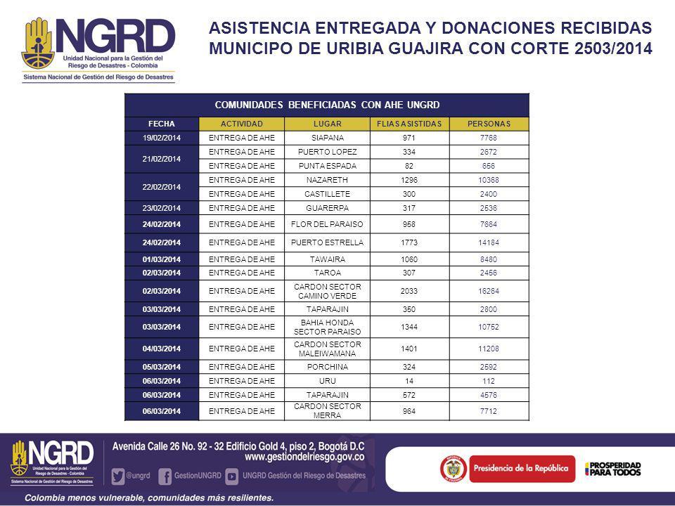 ASISTENCIA ENTREGADA Y DONACIONES RECIBIDAS MUNICIPO DE URIBIA GUAJIRA CON CORTE 2503/2014 COMUNIDADES BENEFICIADAS CON AHE UNGRD FECHAACTIVIDADLUGARFLIAS ASISTIDASPERSONAS 19/02/2014ENTREGA DE AHESIAPANA971 7768 21/02/2014 ENTREGA DE AHEPUERTO LOPEZ334 2672 ENTREGA DE AHEPUNTA ESPADA82 656 22/02/2014 ENTREGA DE AHENAZARETH1296 10368 ENTREGA DE AHECASTILLETE300 2400 23/02/2014ENTREGA DE AHEGUARERPA317 2536 24/02/2014ENTREGA DE AHEFLOR DEL PARAISO958 7664 24/02/2014ENTREGA DE AHEPUERTO ESTRELLA1773 14184 01/03/2014ENTREGA DE AHETAWAIRA1060 8480 02/03/2014ENTREGA DE AHETAROA307 2456 02/03/2014ENTREGA DE AHE CARDON SECTOR CAMINO VERDE 2033 16264 03/03/2014ENTREGA DE AHETAPARAJIN350 2800 03/03/2014ENTREGA DE AHE BAHIA HONDA SECTOR PARAISO 1344 10752 04/03/2014ENTREGA DE AHE CARDON SECTOR MALEIWAMANA 1401 11208 05/03/2014ENTREGA DE AHEPORCHINA324 2592 06/03/2014ENTREGA DE AHEURU14 112 06/03/2014ENTREGA DE AHETAPARAJIN572 4576 06/03/2014ENTREGA DE AHE CARDON SECTOR MERRA 964 7712