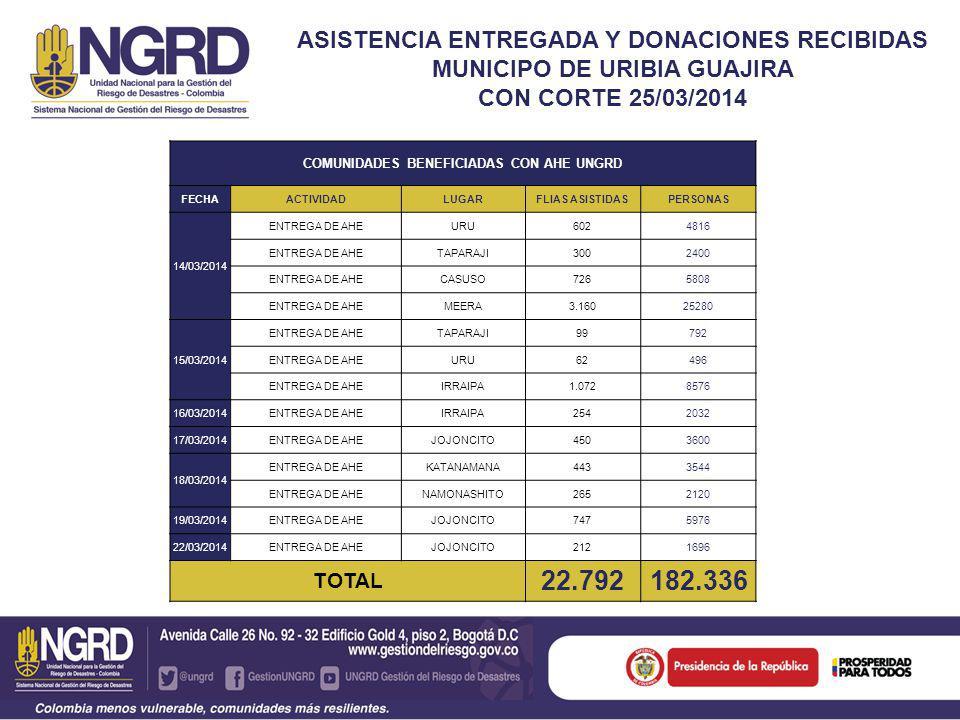 ASISTENCIA ENTREGADA Y DONACIONES RECIBIDAS MUNICIPO DE URIBIA GUAJIRA CON CORTE 25/03/2014 COMUNIDADES BENEFICIADAS CON AHE UNGRD FECHAACTIVIDADLUGARFLIAS ASISTIDASPERSONAS 14/03/2014 ENTREGA DE AHEURU602 4816 ENTREGA DE AHETAPARAJI300 2400 ENTREGA DE AHECASUSO726 5808 ENTREGA DE AHEMEERA3.160 25280 15/03/2014 ENTREGA DE AHETAPARAJI99 792 ENTREGA DE AHEURU62 496 ENTREGA DE AHEIRRAIPA1.072 8576 16/03/2014ENTREGA DE AHEIRRAIPA254 2032 17/03/2014ENTREGA DE AHEJOJONCITO450 3600 18/03/2014 ENTREGA DE AHEKATANAMANA443 3544 ENTREGA DE AHENAMONASHITO265 2120 19/03/2014ENTREGA DE AHEJOJONCITO747 5976 22/03/2014ENTREGA DE AHEJOJONCITO212 1696 TOTAL 22.792182.336