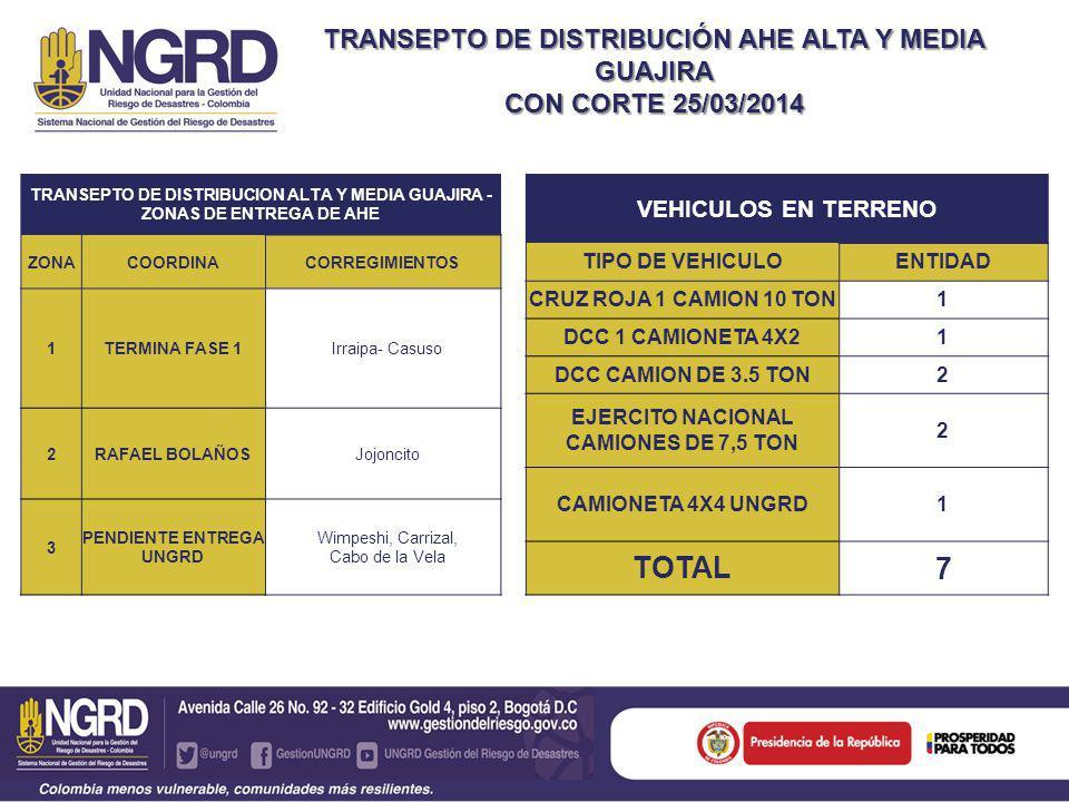 TRANSEPTO DE DISTRIBUCIÓN AHE ALTA Y MEDIA GUAJIRA CON CORTE 25/03/2014 TRANSEPTO DE DISTRIBUCION ALTA Y MEDIA GUAJIRA - ZONAS DE ENTREGA DE AHE ZONACOORDINACORREGIMIENTOS 1TERMINA FASE 1Irraipa- Casuso 2RAFAEL BOLAÑOSJojoncito 3 PENDIENTE ENTREGA UNGRD Wimpeshi, Carrizal, Cabo de la Vela VEHICULOS EN TERRENO TIPO DE VEHICULOENTIDAD CRUZ ROJA 1 CAMION 10 TON1 DCC 1 CAMIONETA 4X21 DCC CAMION DE 3.5 TON2 EJERCITO NACIONAL CAMIONES DE 7,5 TON 2 CAMIONETA 4X4 UNGRD1 TOTAL 7