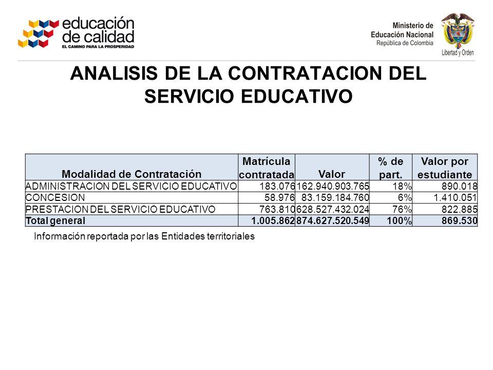 Modalidad de Contratación Matrícula contratadaValor % de part. Valor por estudiante ADMINISTRACION DEL SERVICIO EDUCATIVO183.076162.940.903.76518%890.