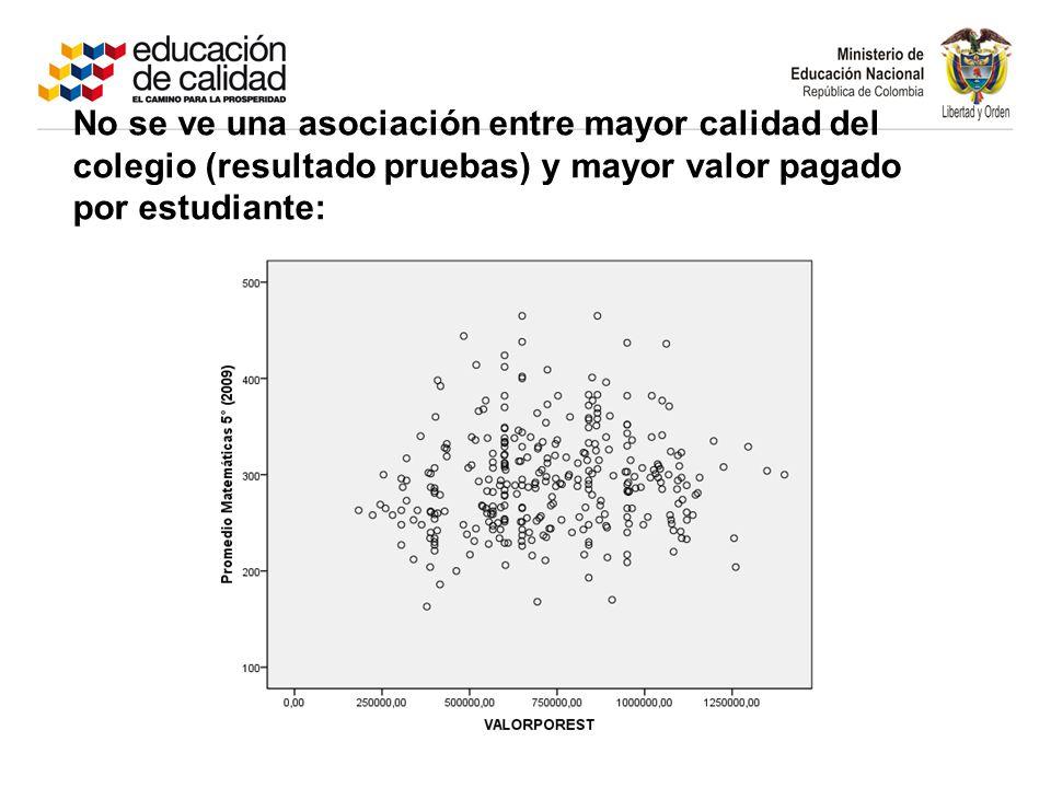 No se ve una asociación entre mayor calidad del colegio (resultado pruebas) y mayor valor pagado por estudiante: